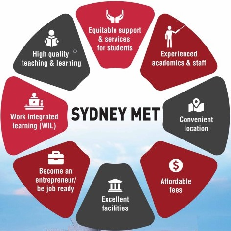 About Sydney Met